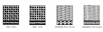 five common patterns of Stainless Steel mesh weave.jpg